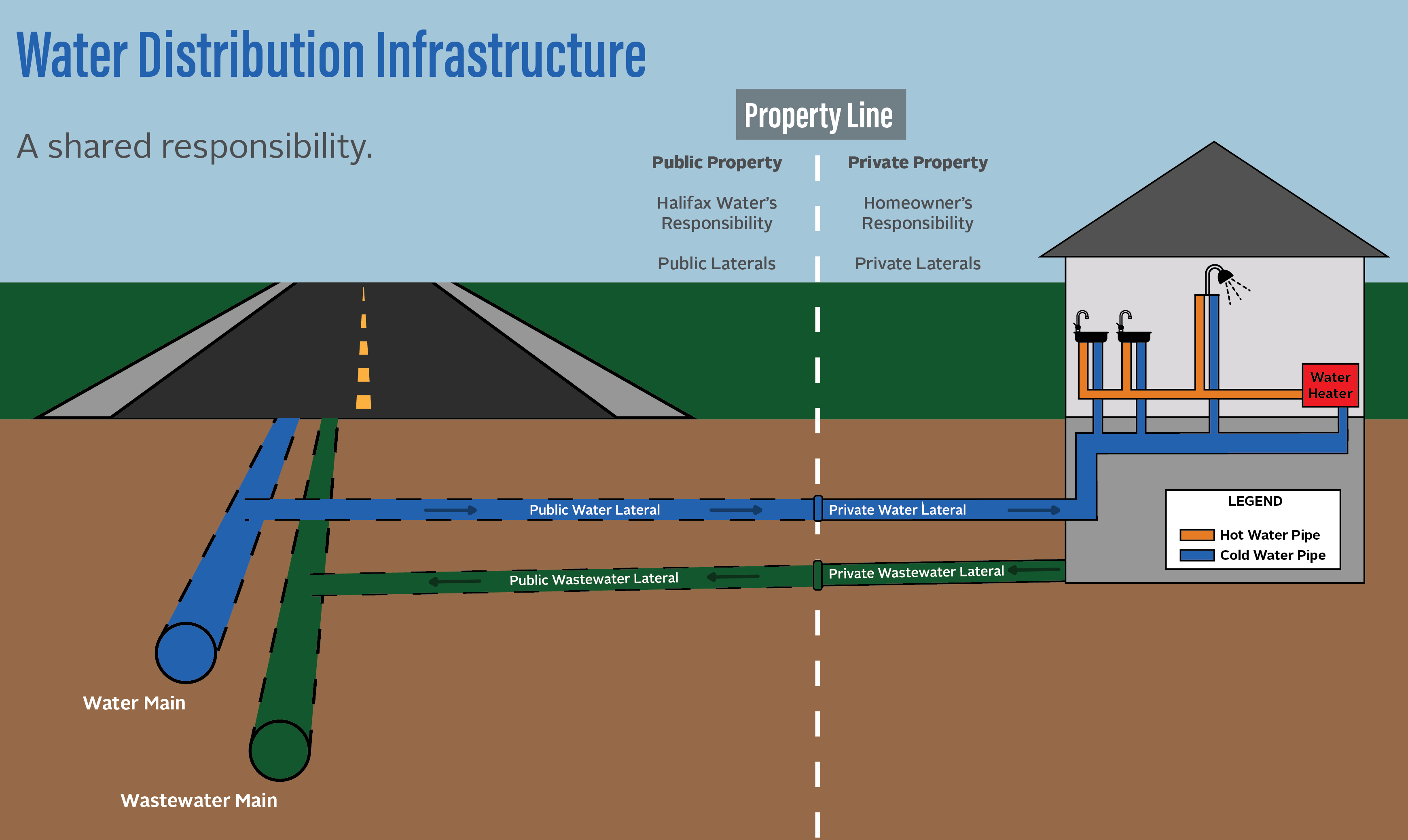 Water Distribution Infrastructure - A Shared Responsibility